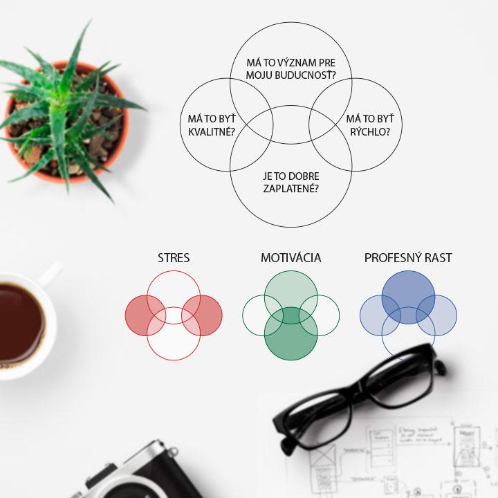 Manažment pre grafické projekty