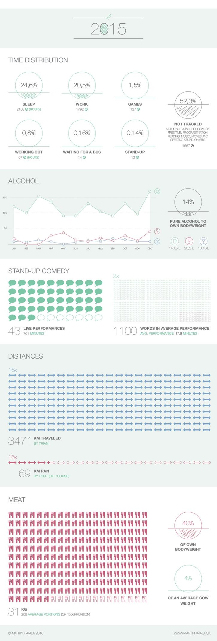2015 Infografika